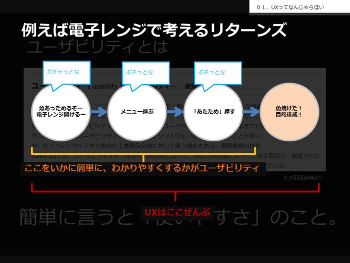 UX,とは,UI,違い,ユーザビリティ,画像